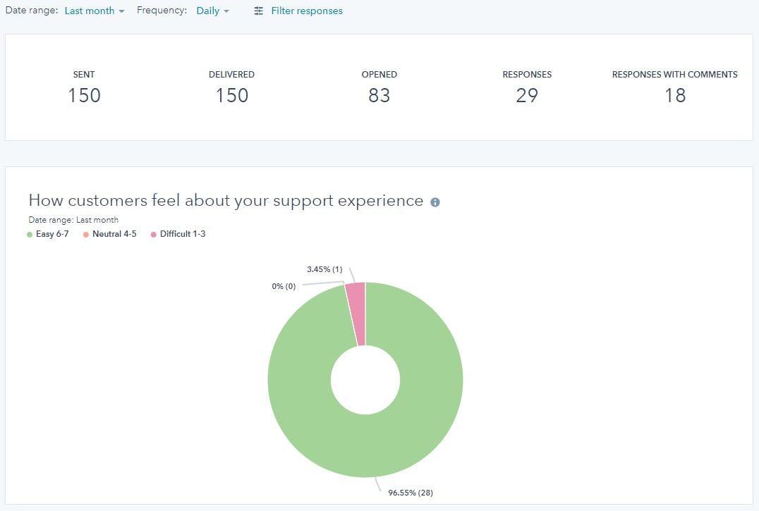 August Support Feedback Score