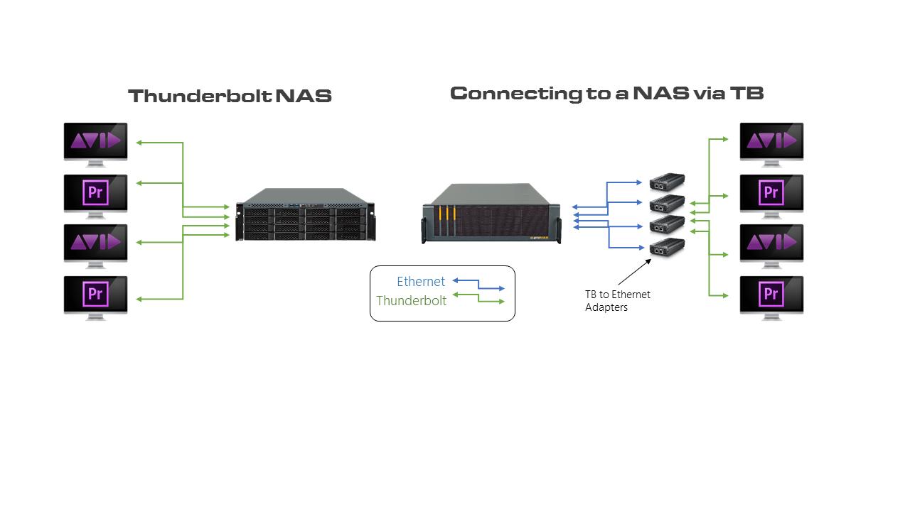 Thunderbolt NAS connection